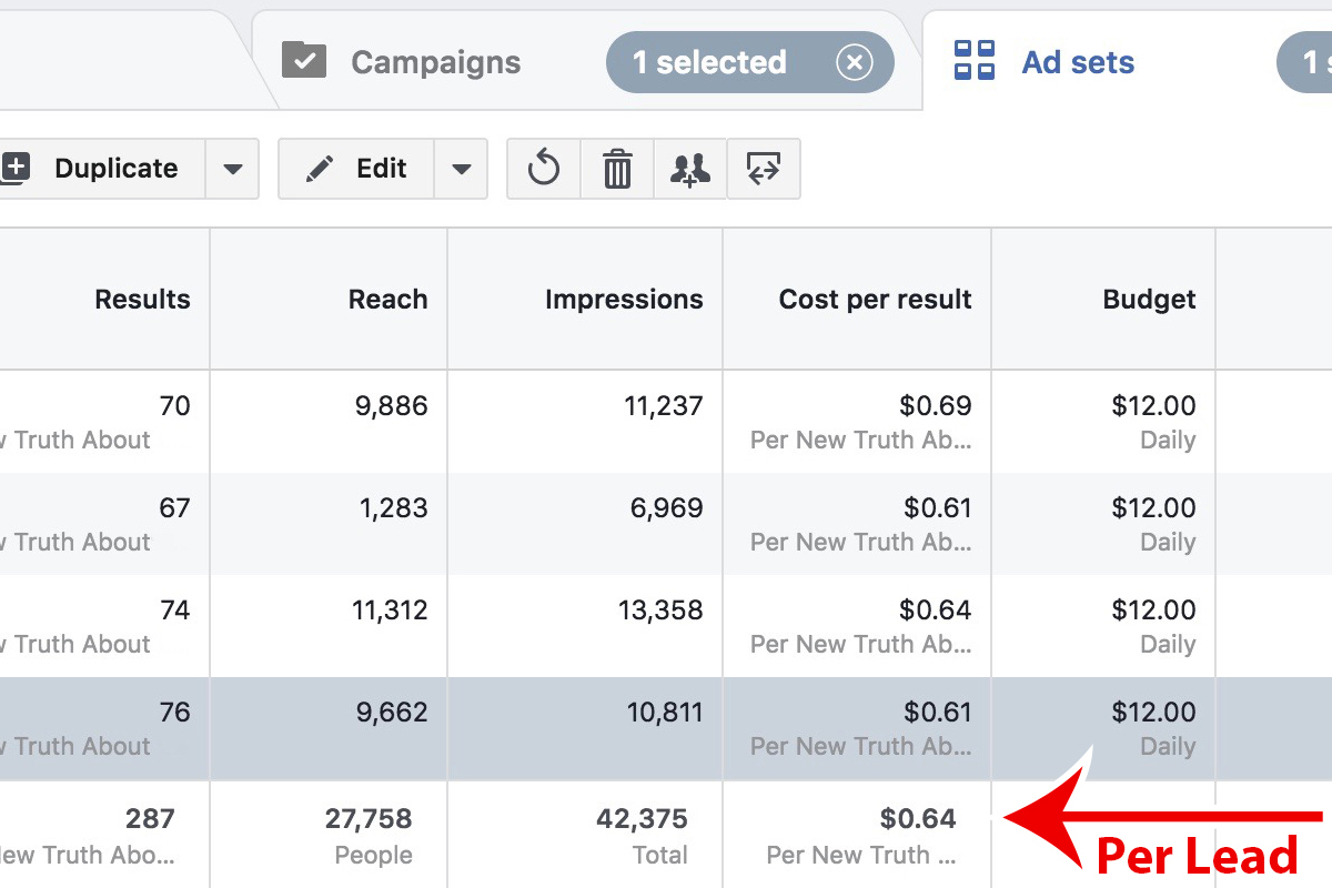 Facebook Ad Leads for $0.64 – Get Them Cheap